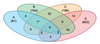 genome wide bahar mc