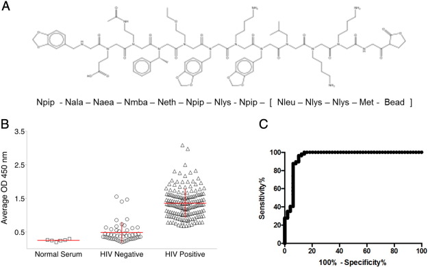 diagnostic biomarker for HIV infection